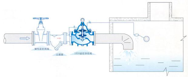 产品概述   100X隔膜式遥控浮球阀是兼具多种功能的水力操作式阀门。主要安装于水池或高架水塔的进水口处,当水位达到设定的高度时,主阀由浮球导阀控制关闭进水口停止供水:当水位下降后,主阀由浮球开关控制打开进水口向水池注水,实现自动补水。液位控制精确,不受水压干扰:100X隔膜式遥控浮球阀可随水池的高度及使用空间任意位置安装,维护、调试、检查方便、密封可靠,使用寿命长。隔膜式阀门,性能可靠、强度高、动作灵活适用于450mm口径以下的管道。DN500mm口径以上的建议使用活塞式。 典型安装示意图  主要外形